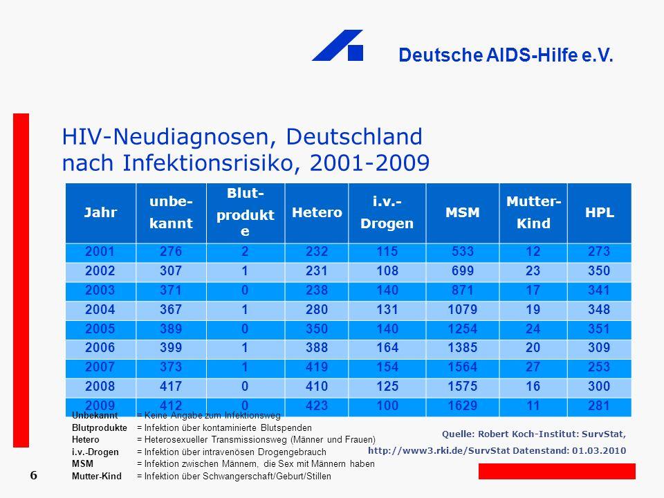 HIV-Neudiagnosen, Deutschland nach Infektionsrisiko, 2001-2009