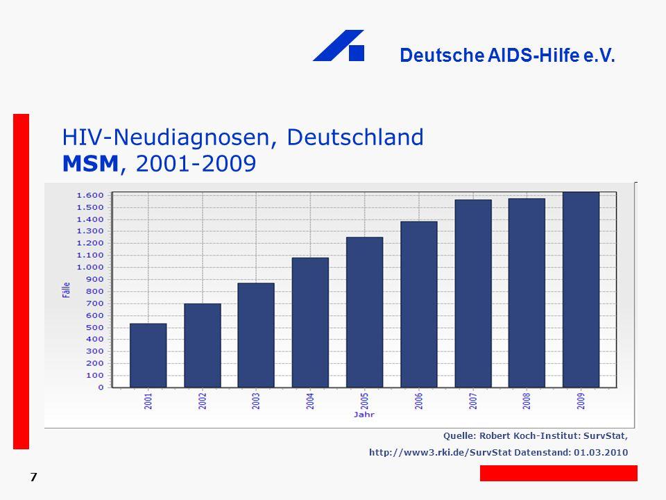 HIV-Neudiagnosen, Deutschland MSM, 2001-2009