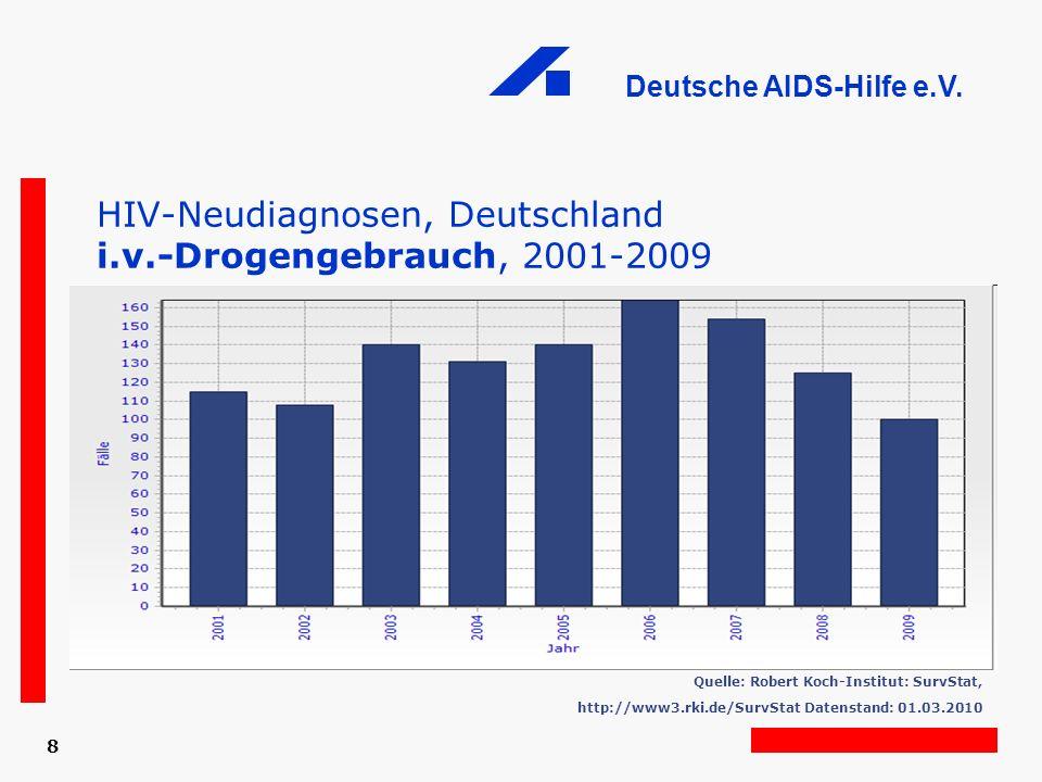 HIV-Neudiagnosen, Deutschland i.v.-Drogengebrauch, 2001-2009