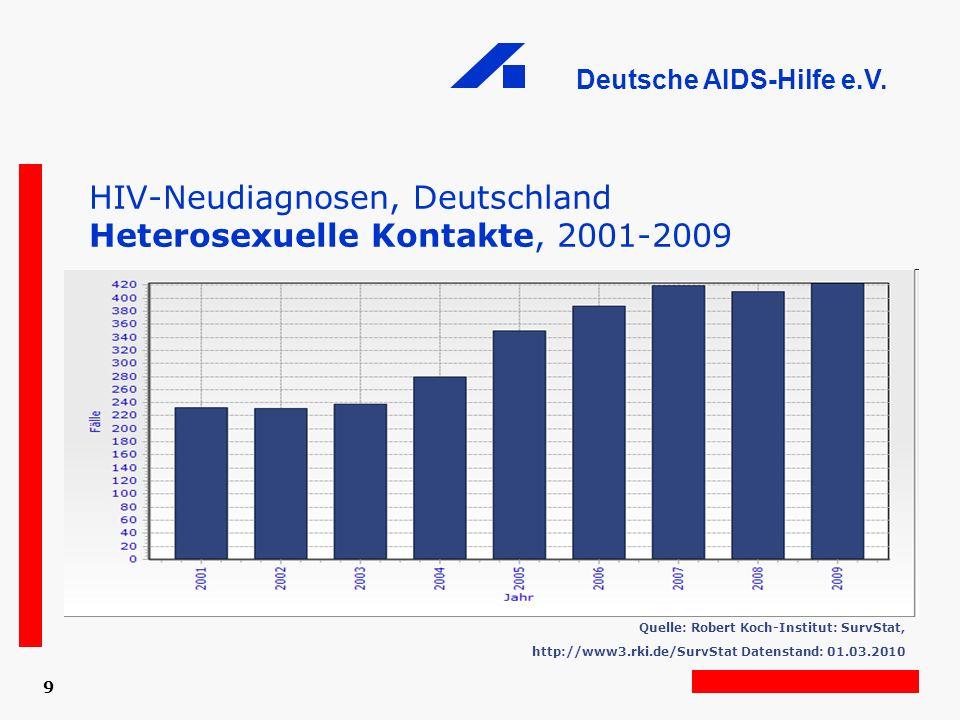 HIV-Neudiagnosen, Deutschland Heterosexuelle Kontakte, 2001-2009