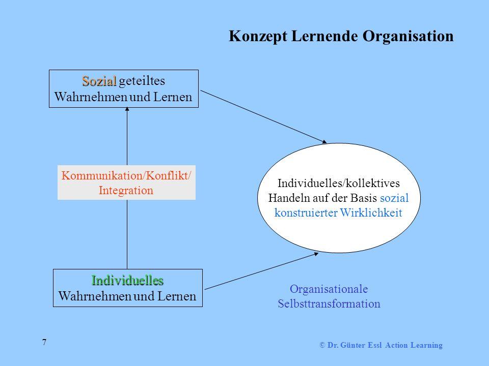 Konzept Lernende Organisation