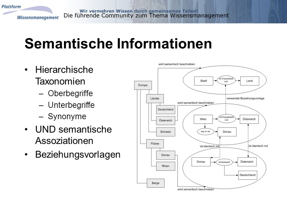 Semantische Informationen