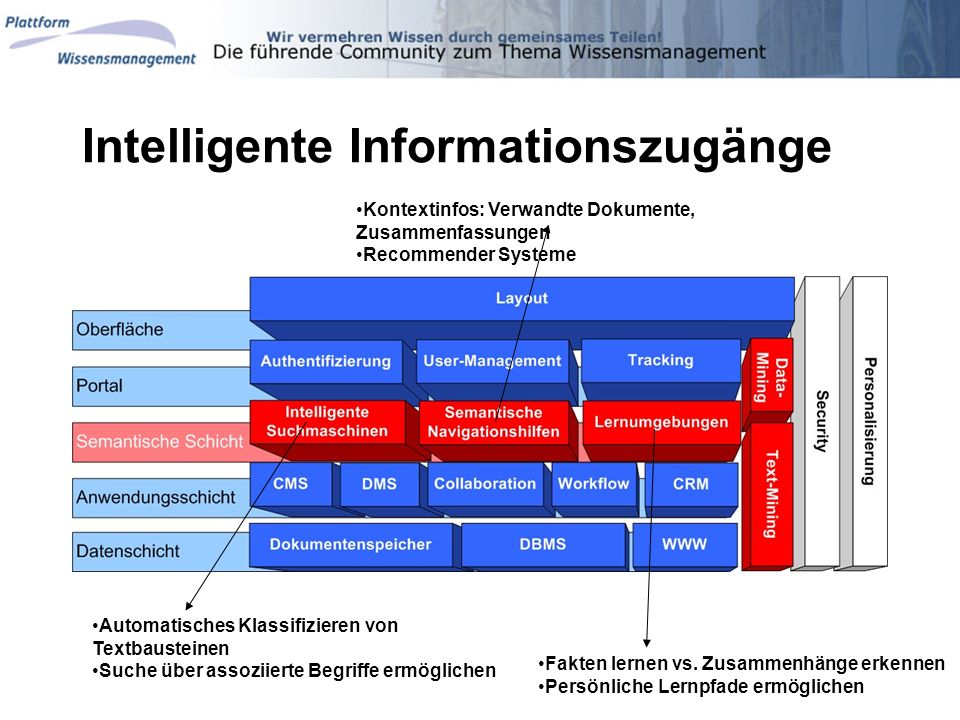 Intelligente Informationszugänge