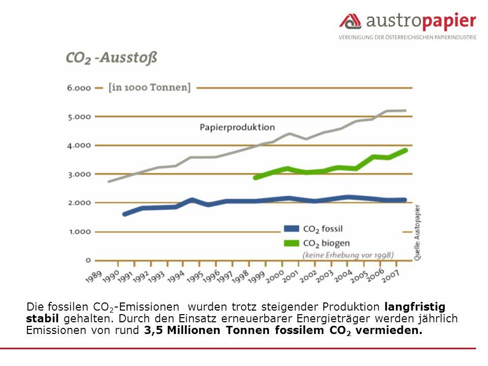Die fossilen CO2-Emissionen wurden trotz steigender Produktion langfristig stabil gehalten.