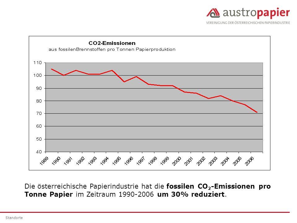 Die österreichische Papierindustrie hat die fossilen CO2-Emissionen pro Tonne Papier im Zeitraum 1990-2006 um 30% reduziert.