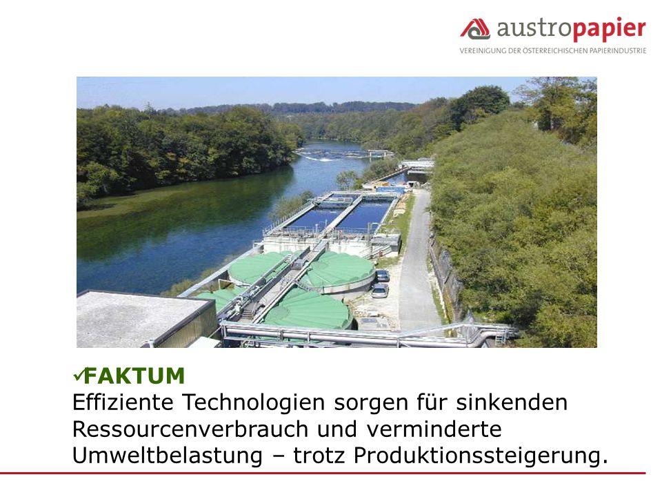 FAKTUM Effiziente Technologien sorgen für sinkenden Ressourcenverbrauch und verminderte Umweltbelastung – trotz Produktionssteigerung.