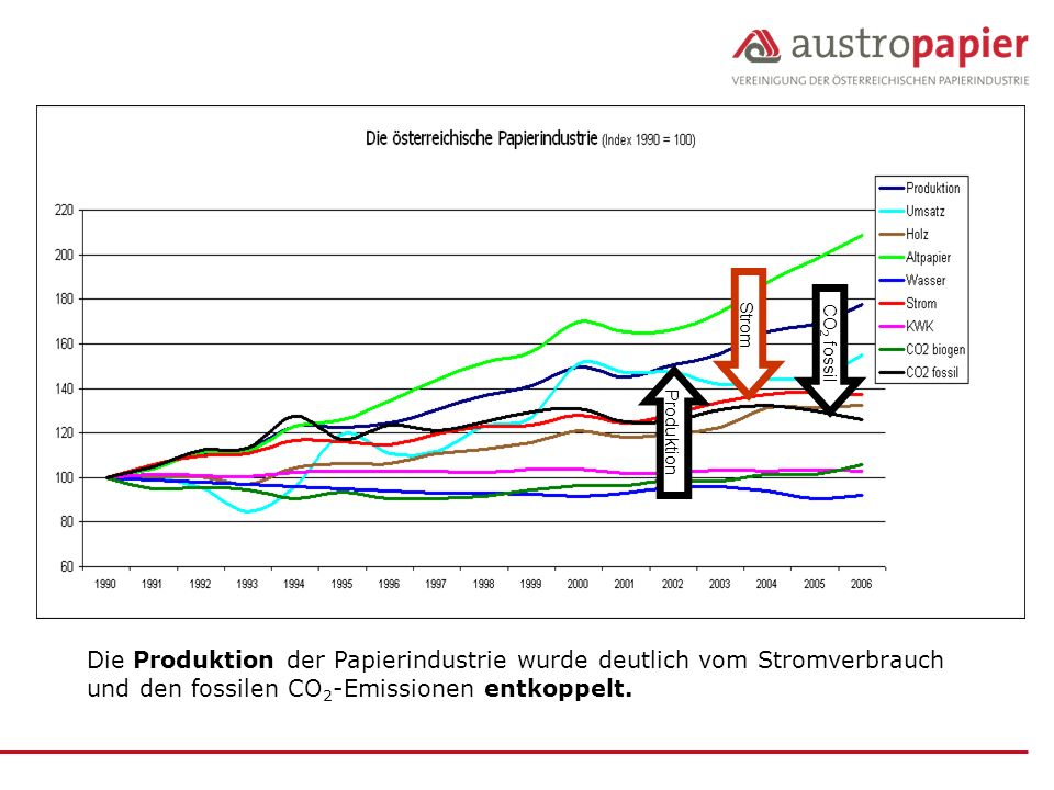 Strom CO2 fossil. Produktion.