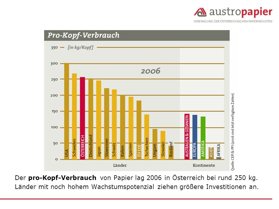 Der pro-Kopf-Verbrauch von Papier lag 2006 in Österreich bei rund 250 kg.