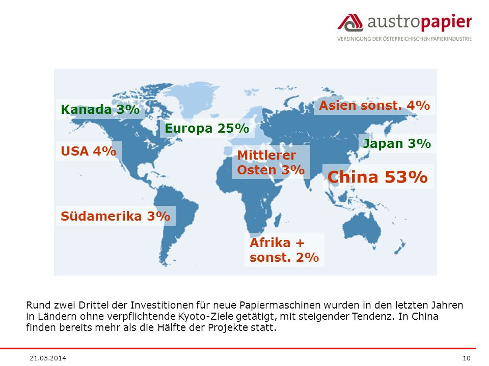 China 53% Asien sonst. 4% Kanada 3% Europa 25% Japan 3% USA 4%