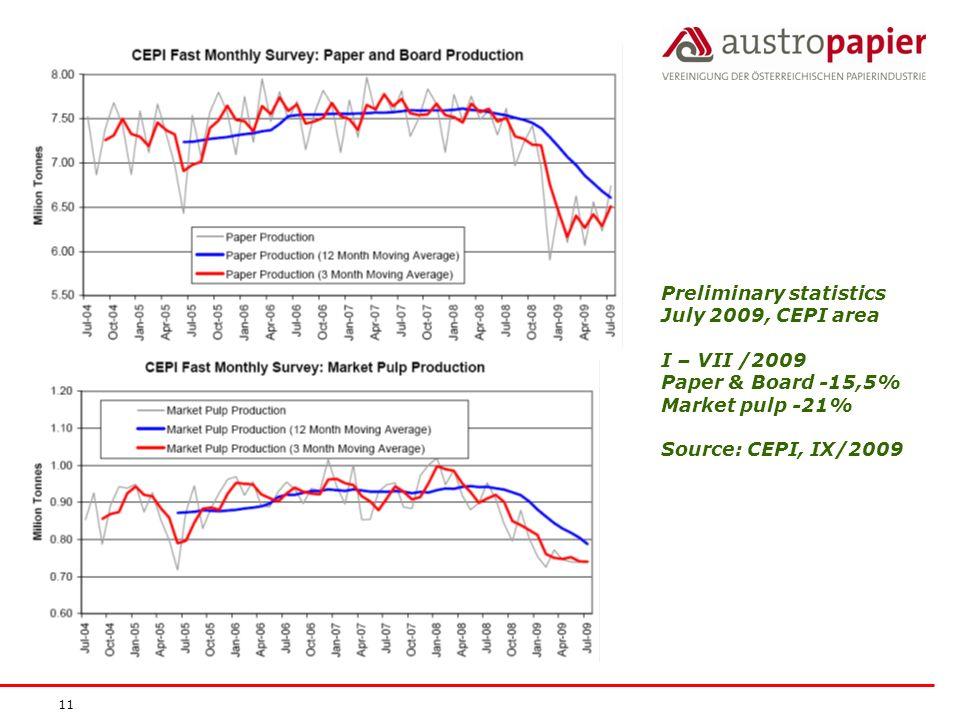 Preliminary statistics July 2009, CEPI area I – VII /2009 Paper & Board -15,5% Market pulp -21% Source: CEPI, IX/2009