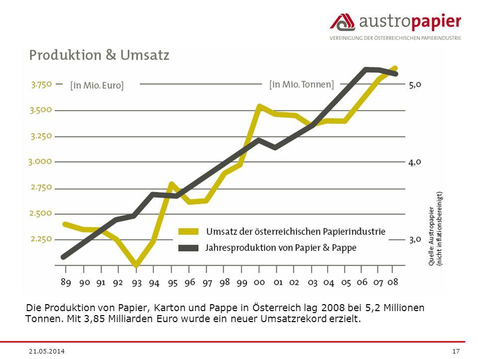 Die Produktion von Papier, Karton und Pappe in Österreich lag 2008 bei 5,2 Millionen Tonnen. Mit 3,85 Milliarden Euro wurde ein neuer Umsatzrekord erzielt.