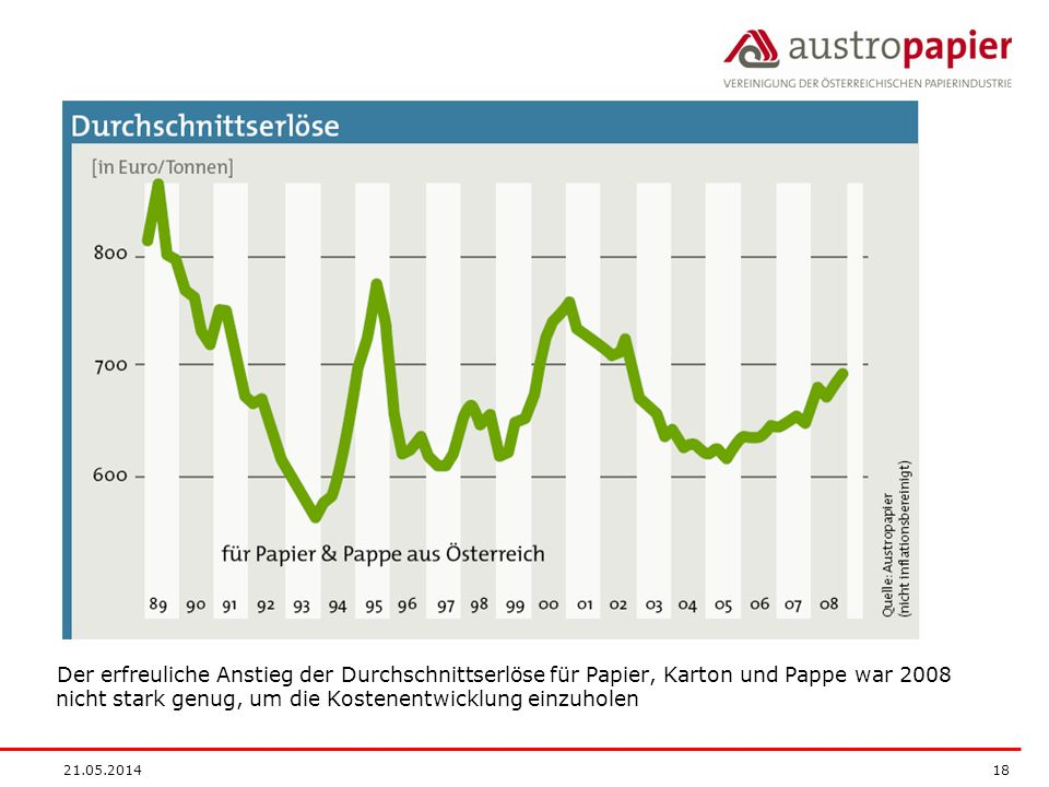 Der erfreuliche Anstieg der Durchschnittserlöse für Papier, Karton und Pappe war 2008 nicht stark genug, um die Kostenentwicklung einzuholen