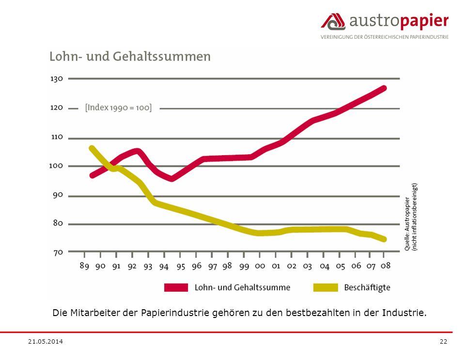 Die Mitarbeiter der Papierindustrie gehören zu den bestbezahlten in der Industrie.