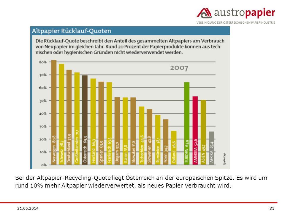 Bei der Altpapier-Recycling-Quote liegt Österreich an der europäischen Spitze. Es wird um