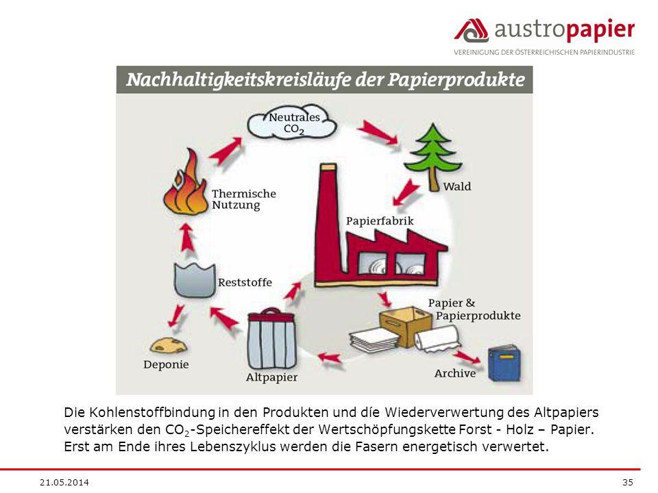 Die Kohlenstoffbindung in den Produkten und díe Wiederverwertung des Altpapiers