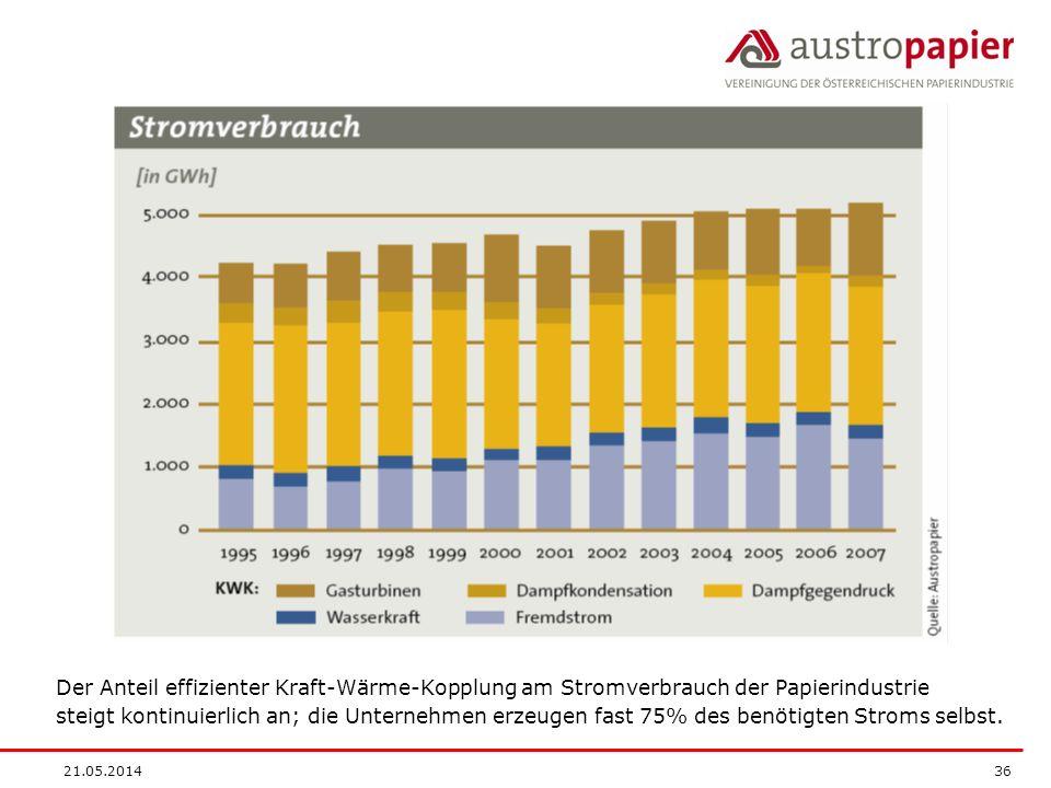 Der Anteil effizienter Kraft-Wärme-Kopplung am Stromverbrauch der Papierindustrie