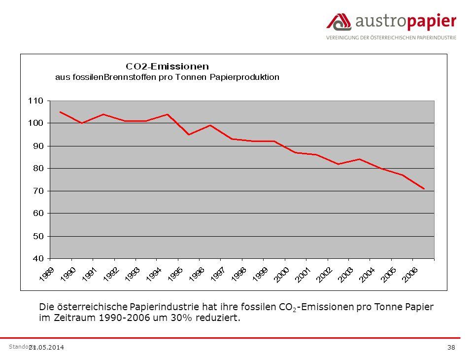 Die österreichische Papierindustrie hat ihre fossilen CO2-Emissionen pro Tonne Papier im Zeitraum 1990-2006 um 30% reduziert.