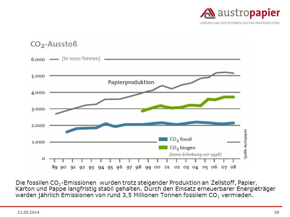 Die fossilen CO2-Emissionen wurden trotz steigender Produktion an Zellstoff, Papier, Karton und Pappe langfristig stabil gehalten. Durch den Einsatz erneuerbarer Energieträger werden jährlich Emissionen von rund 3,5 Millionen Tonnen fossilem CO2 vermieden.