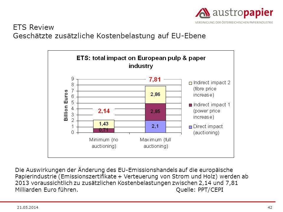 Geschätzte zusätzliche Kostenbelastung auf EU-Ebene