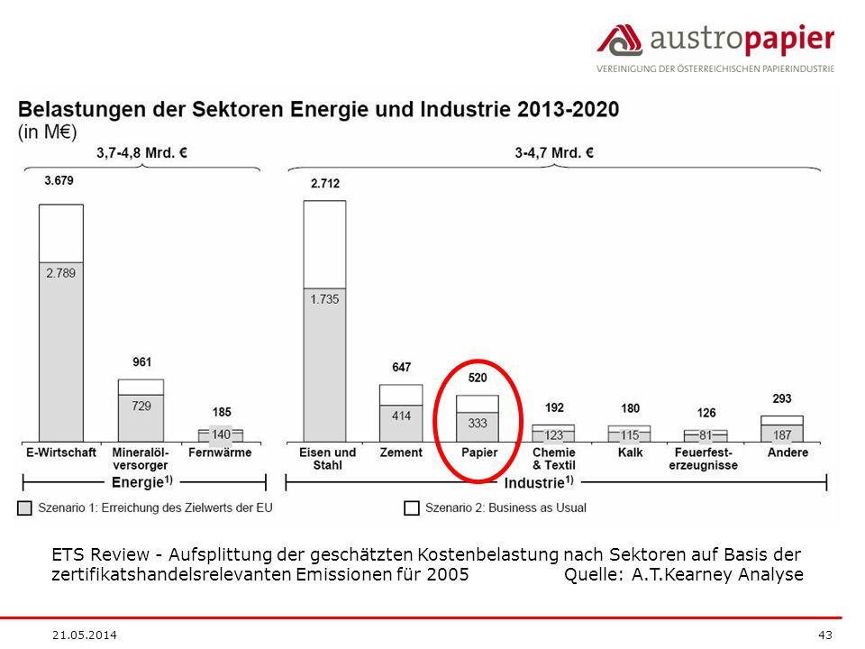 ETS Review - Aufsplittung der geschätzten Kostenbelastung nach Sektoren auf Basis der zertifikatshandelsrelevanten Emissionen für 2005 Quelle: A.T.Kearney Analyse