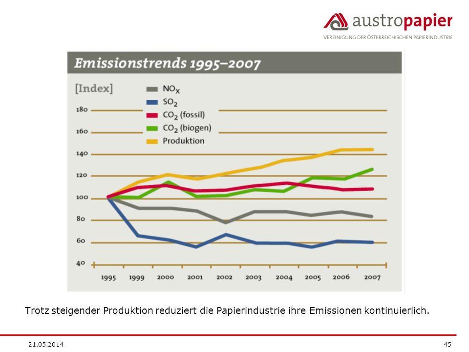 Trotz steigender Produktion reduziert die Papierindustrie ihre Emissionen kontinuierlich.