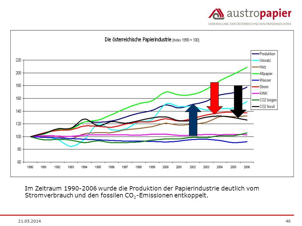 Im Zeitraum 1990-2006 wurde die Produktion der Papierindustrie deutlich vom Stromverbrauch und den fossilen CO2-Emissionen entkoppelt.