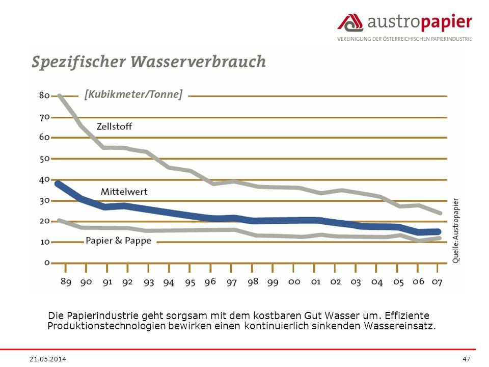 Die Papierindustrie geht sorgsam mit dem kostbaren Gut Wasser um