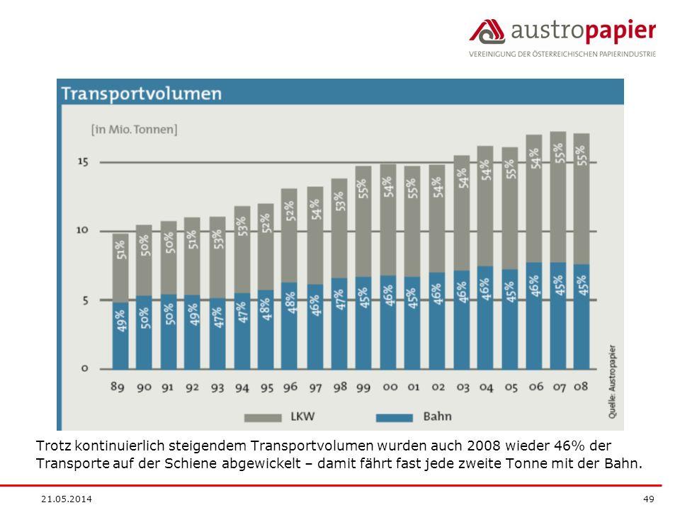 Trotz kontinuierlich steigendem Transportvolumen wurden auch 2008 wieder 46% der