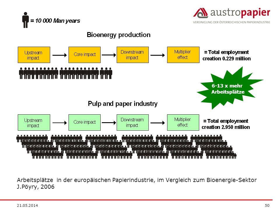 6-13 x mehr Arbeitsplätze. Arbeitsplätze in der europäischen Papierindustrie, im Vergleich zum Bioenergie-Sektor J.Pöyry, 2006.