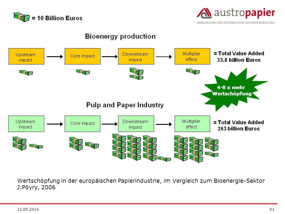 4-8 x mehr Wertschöpfung. Wertschöpfung in der europäischen Papierindustrie, im Vergleich zum Bioenergie-Sektor J.Pöyry, 2006.