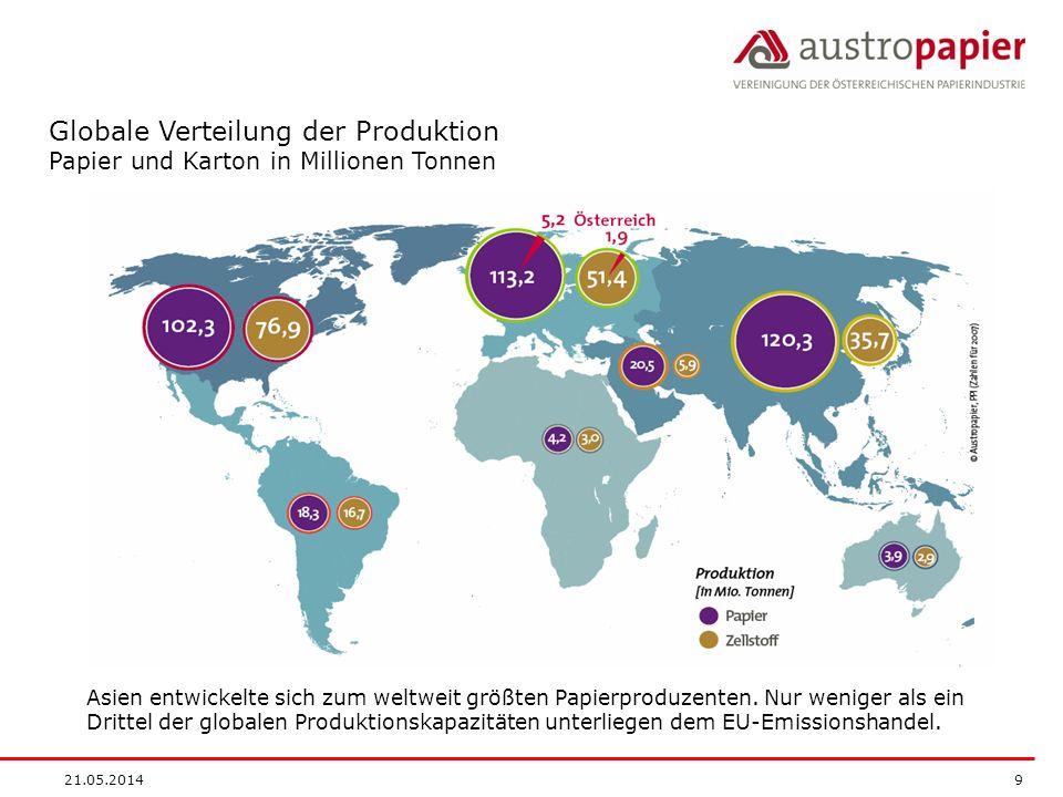 Globale Verteilung der Produktion