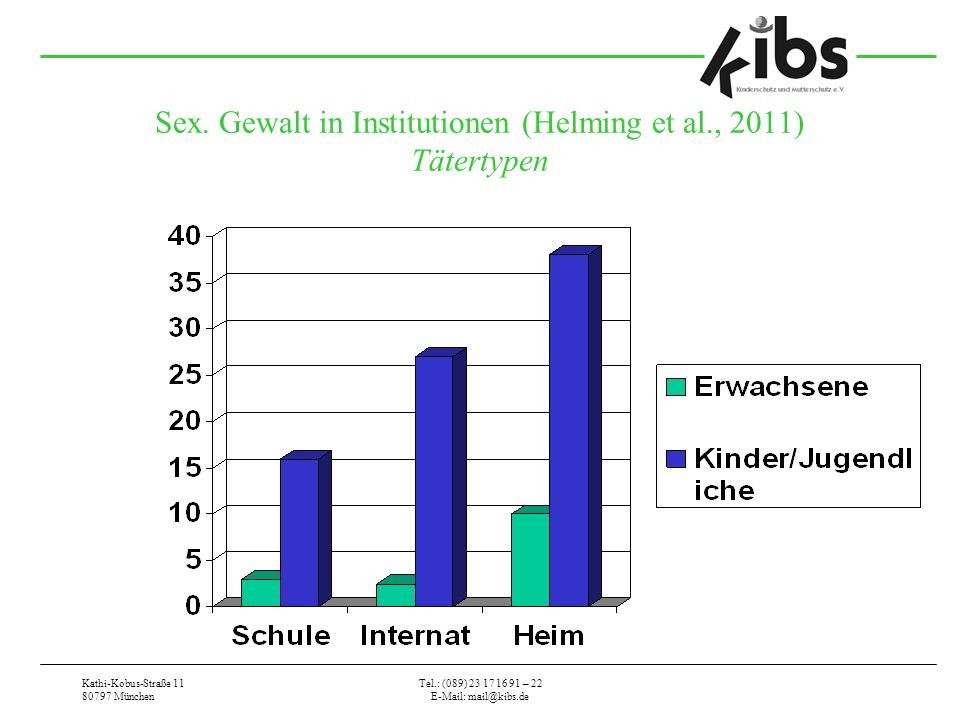 Sex. Gewalt in Institutionen (Helming et al., 2011) Tätertypen