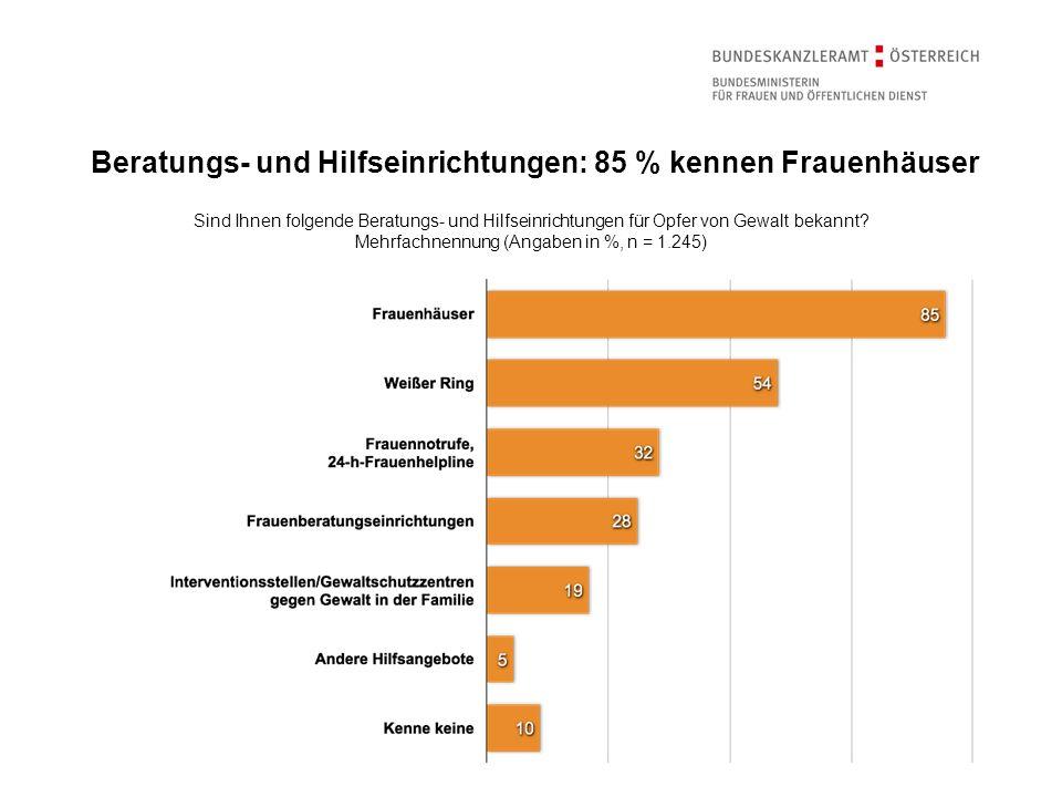 Beratungs- und Hilfseinrichtungen: 85 % kennen Frauenhäuser