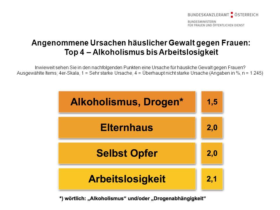 Angenommene Ursachen häuslicher Gewalt gegen Frauen: Top 4 – Alkoholismus bis Arbeitslosigkeit