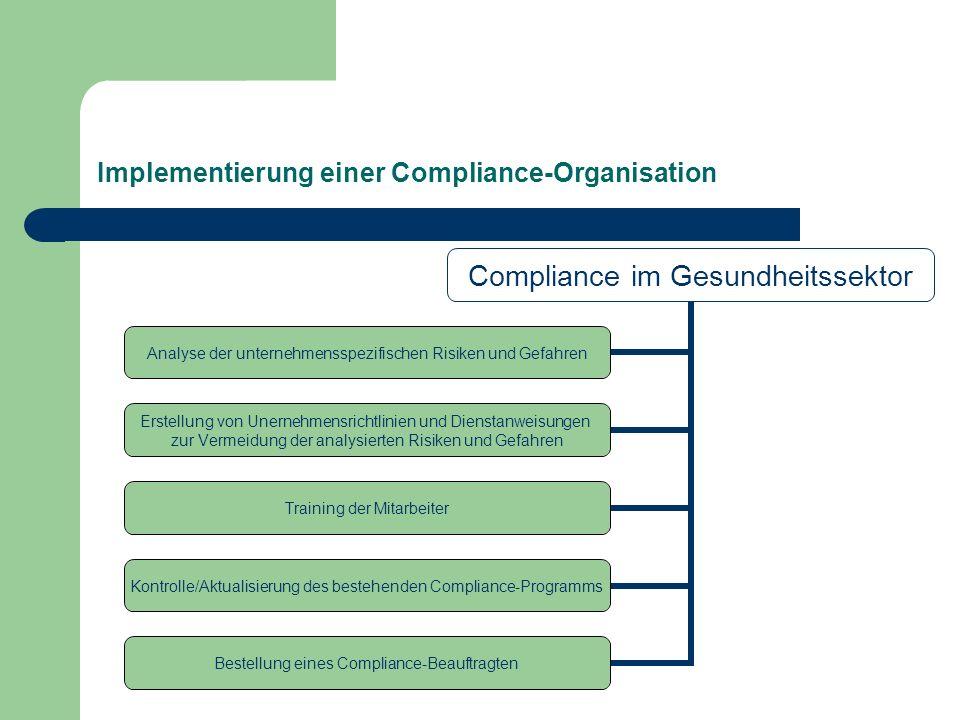 Implementierung einer Compliance-Organisation