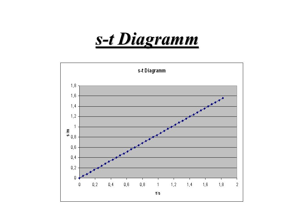 s-t Diagramm