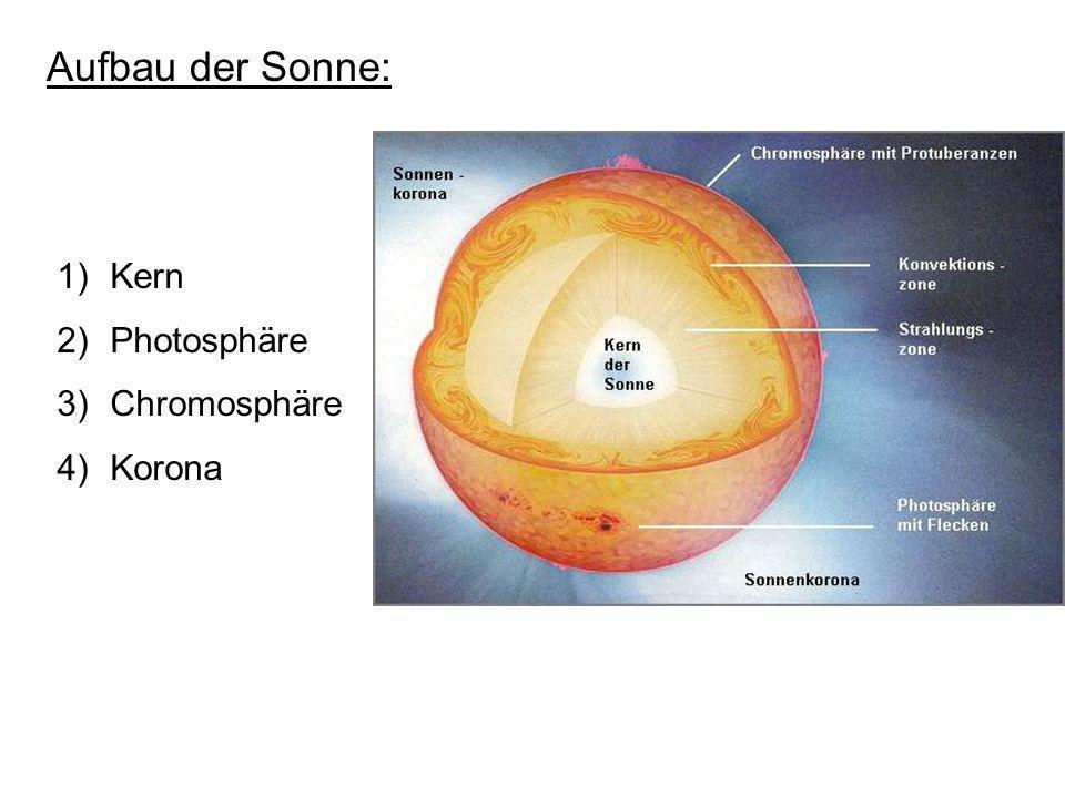 Aufbau der Sonne: Kern Photosphäre Chromosphäre Korona
