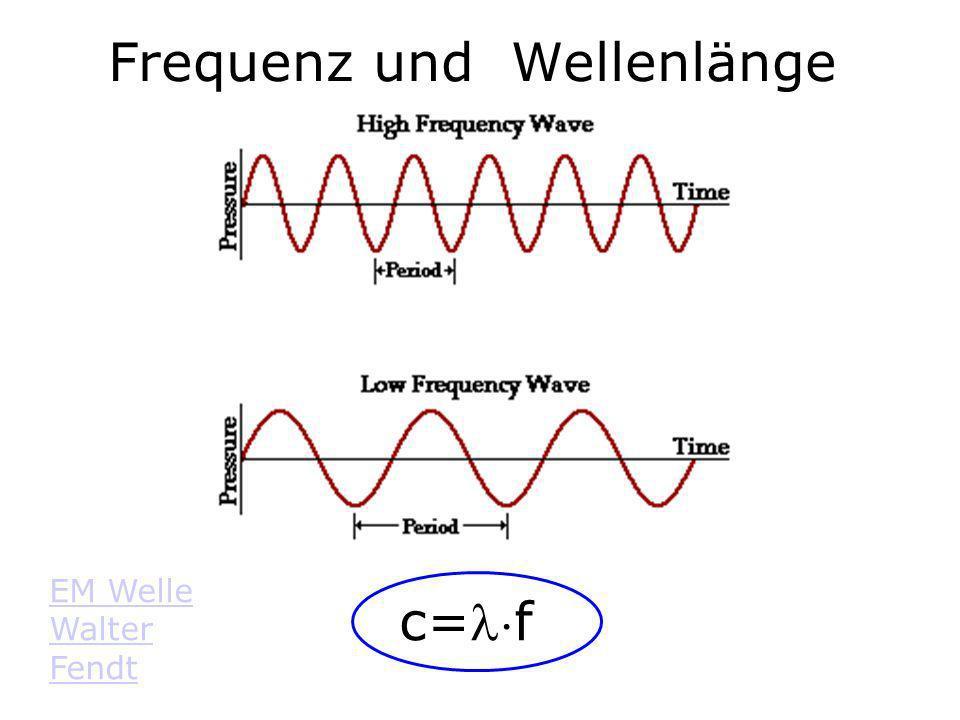 Frequenz und Wellenlänge