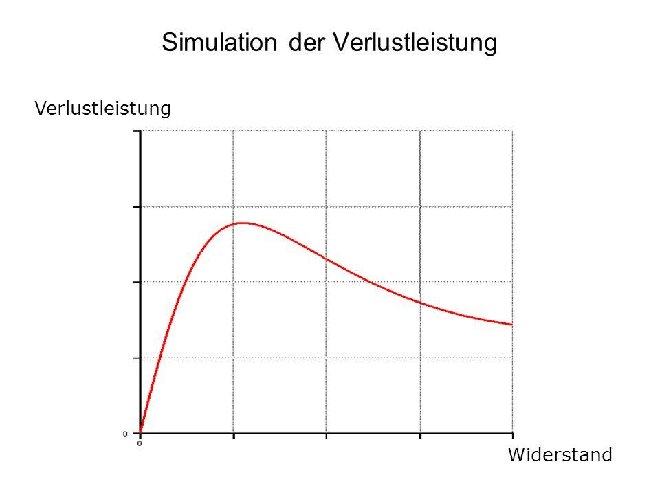 Simulation der Verlustleistung