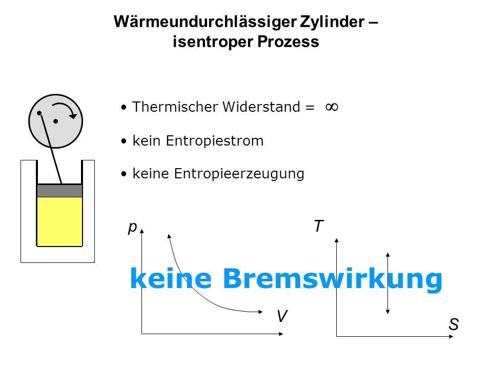 Wärmeundurchlässiger Zylinder – isentroper Prozess