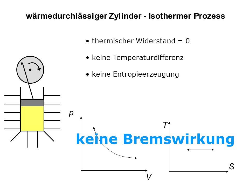 wärmedurchlässiger Zylinder - Isothermer Prozess