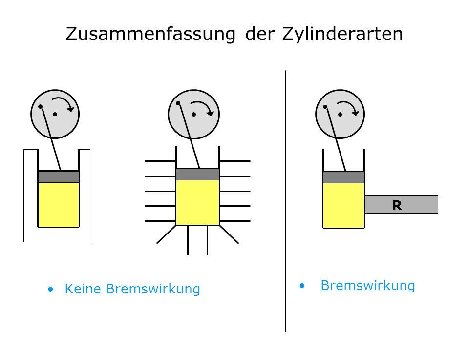 Zusammenfassung der Zylinderarten