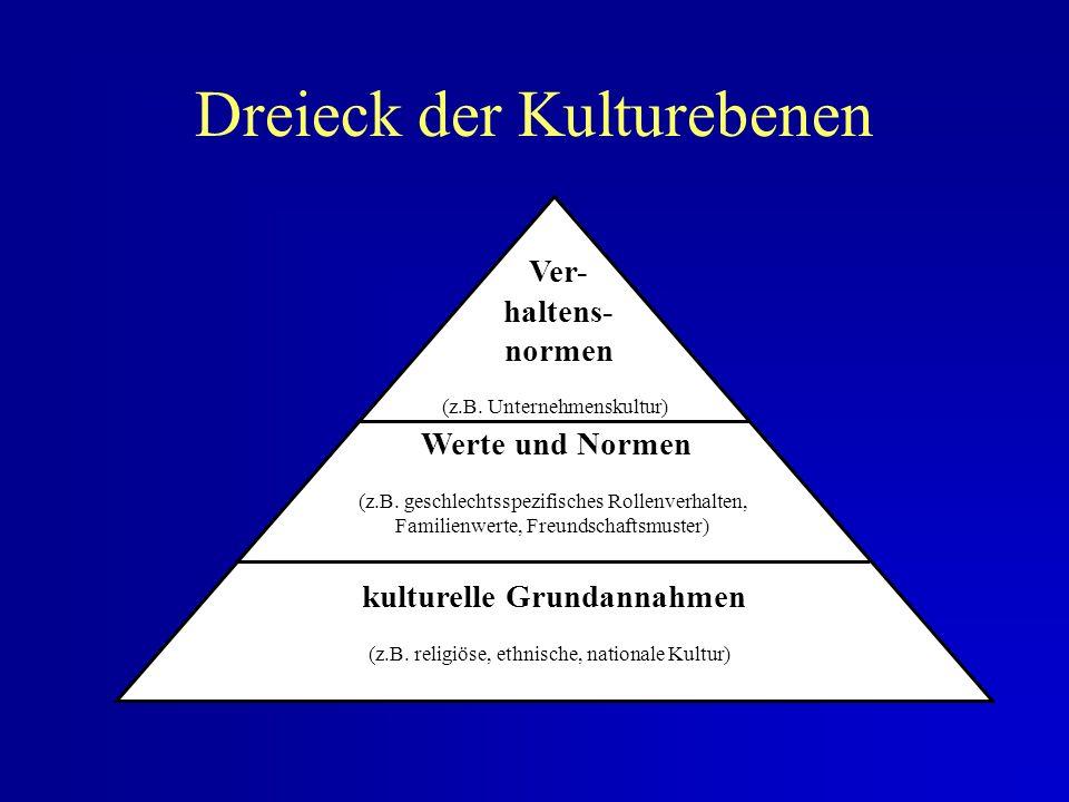 Dreieck der Kulturebenen