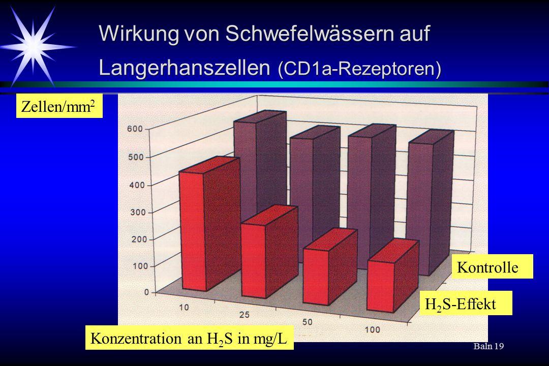 Wirkung von Schwefelwässern auf Langerhanszellen (CD1a-Rezeptoren)