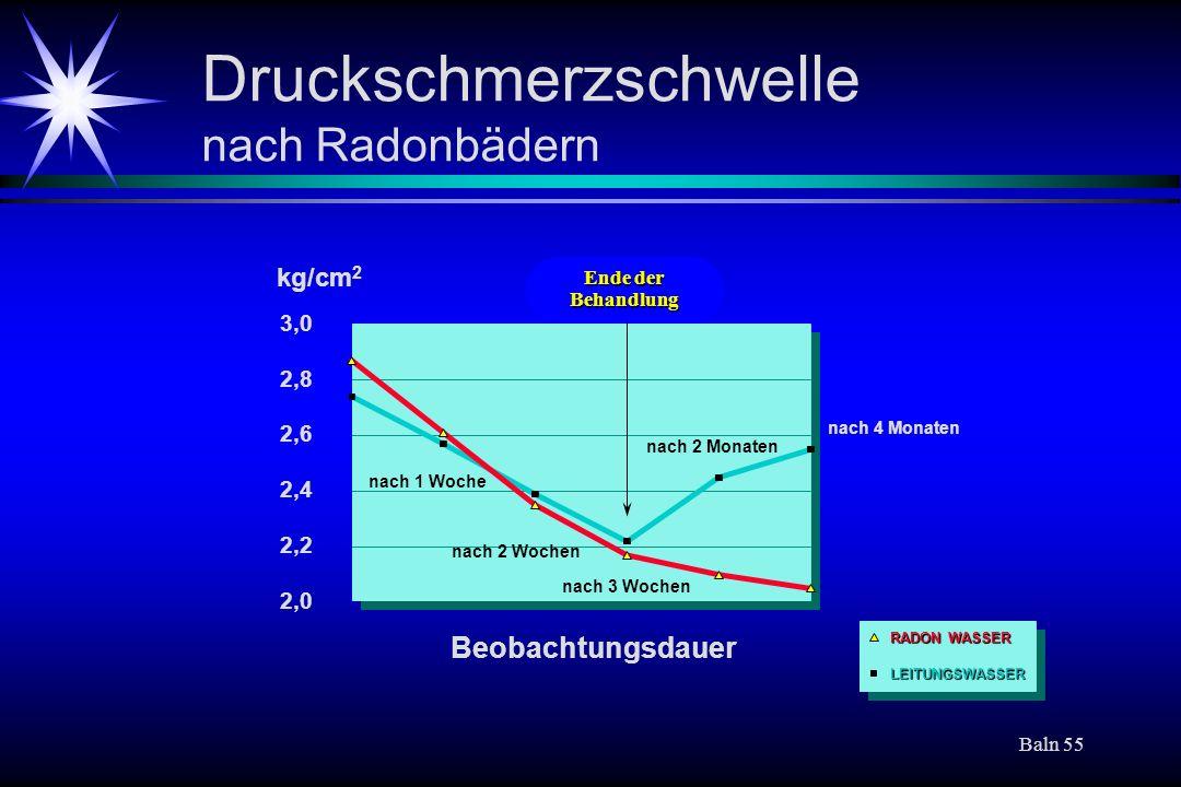 Druckschmerzschwelle nach Radonbädern