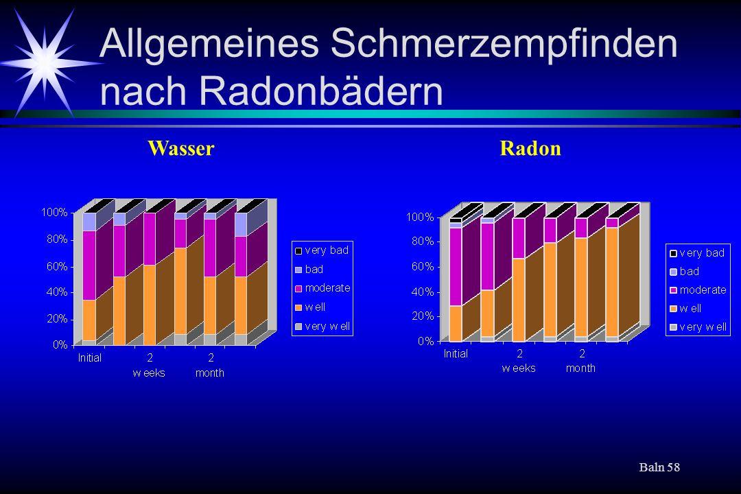 Allgemeines Schmerzempfinden nach Radonbädern