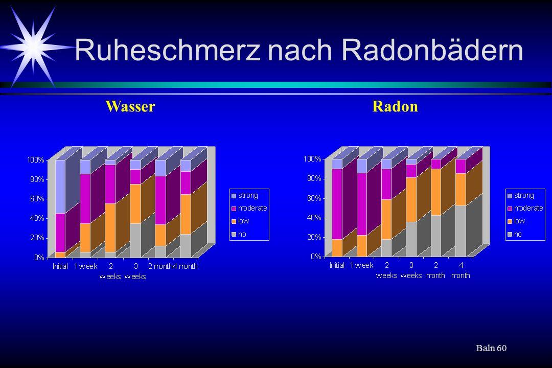 Ruheschmerz nach Radonbädern