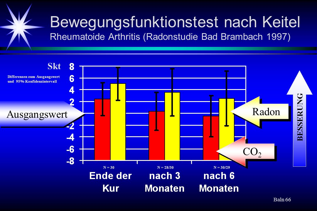 Bewegungsfunktionstest nach Keitel Rheumatoide Arthritis (Radonstudie Bad Brambach 1997)