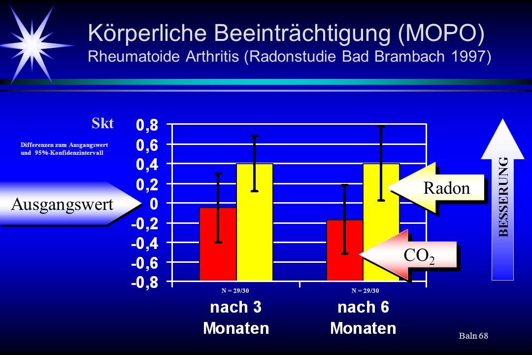 Körperliche Beeinträchtigung (MOPO) Rheumatoide Arthritis (Radonstudie Bad Brambach 1997)