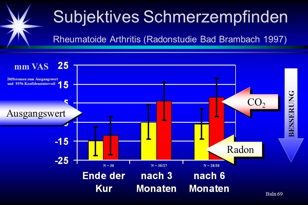 Subjektives Schmerzempfinden Rheumatoide Arthritis (Radonstudie Bad Brambach 1997)